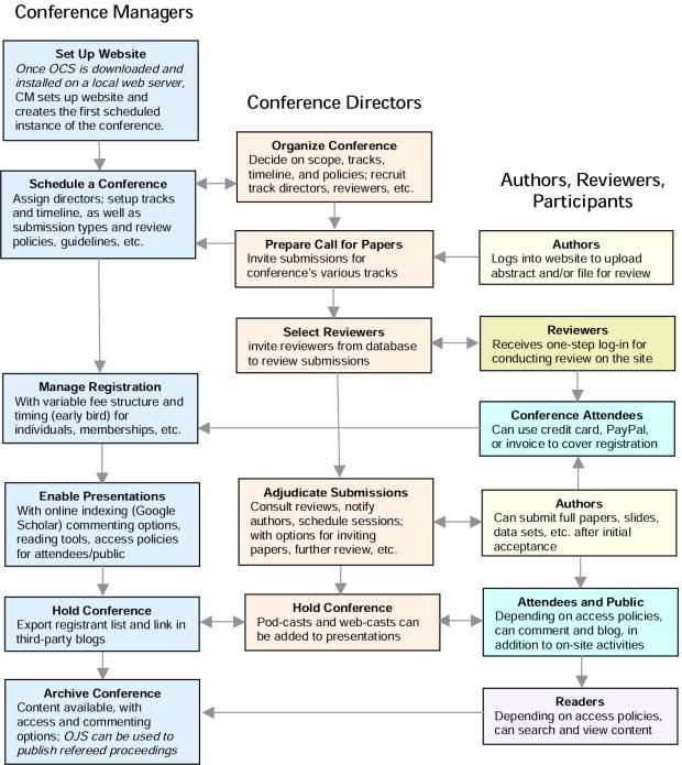 Processus de publication, d'évaluation et de soumission d'OCS